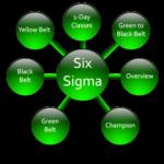 六標準差-9